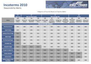 emo_incoterms_2010_matrix copy
